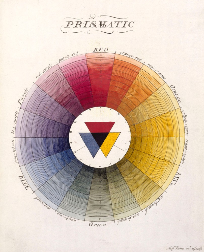 The  Natural System of Colours Wherein is displayed the regular